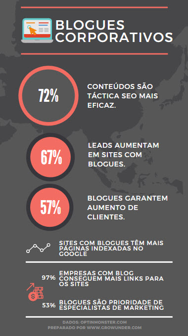 Para que serve um blogue corporativo infografico